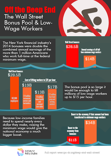 Wall Street bonuses equaled double annual pay of minimum wage workers