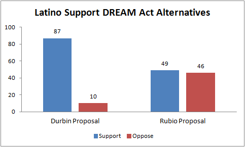 "DREAM Act has majority support, but not Rubio ""plan"""
