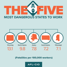 AFL-CIO: Workplace deaths, injuries on the rise